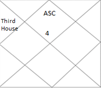 north Indian horoscope showing third house