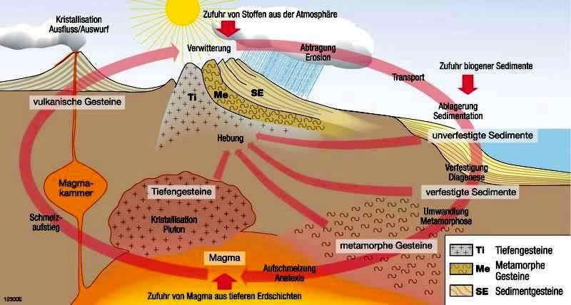 Ablauf Eines Vulkanausbruchs