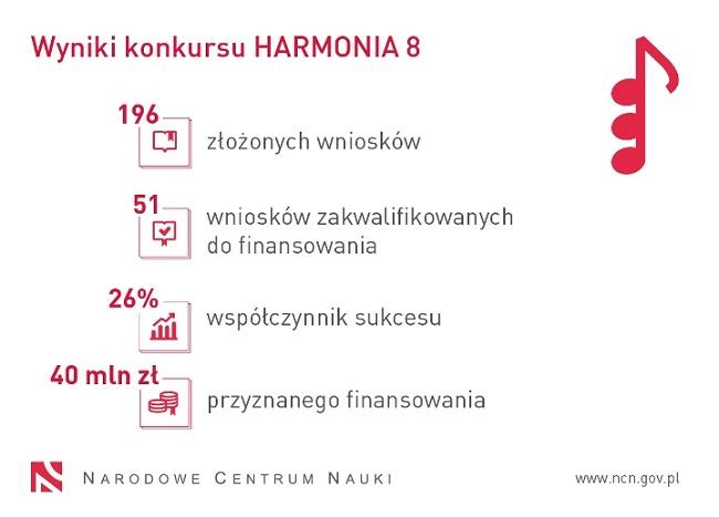Grafika z wynikami konkursu Harmonia 8 - materiały NCN