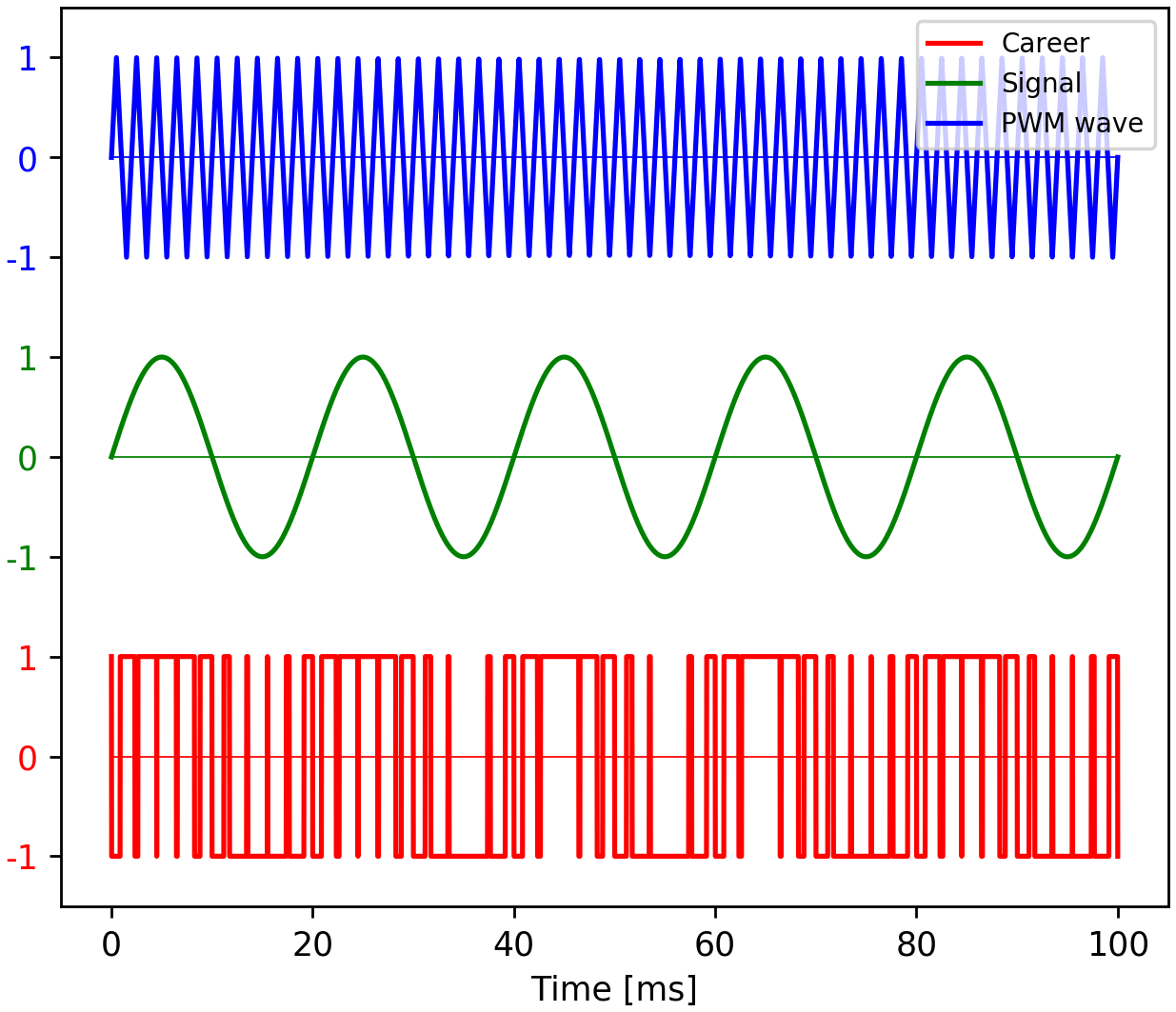 Python Matplotlib Tips: Plot three wave in one plot