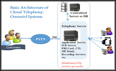 Anyone who wants to start a career in Cloud Telephony or wants to use it, would be curious to understand the basics of Cloud Technology.   So, what is Cloud Telephony?  I would like to share my knowledge about this emerging technology, I will cover the basic architecture of cloud telephony and its advantages.  Cloud Telephony is a data communications technology where all communication applications, switching and storage devices are hosted at the service provider's premises, Any business willing to adopt this technology,  has to pay only the monthly charges and get access to full-fledged (i.e. IVR, Recording, Analytics & many more) telephony service on traditional phone, mobile or system i.e. desktop, laptop or tablet.  If we want to understand the Cloud Telephony, let's first understand the Legacy PBX (Private Branch Exchange).   Add caption  From the above picture, it is clear that for setting up a normal PBX, any organization needs • A dedicated PRI line • PRI Server & card  PRI is the standard for providing telecommunication services to businesses. It is based on the T-carrier (T1) line in US and Canada, and the E-carrier (E1) line in Europe. The T1 line consists of 24 channels, while an E1 has 32.  It's a physical line terminating on the customer PBX, 24 channels means a PRI line can simultaneously receive/send 24 calls, but only 23 of these channels is used to carry the voice calls and 1 channel is used for signalling.  A PRI Card / Interface is required to terminate the PRI circuit on the PBX.  If you want to have an IVR on your PBX, you need an application server, an IVR server.   Now, if any company wants to set up a 2-15 seater call center, the company needs complete PBX setup that is mentioned above, and a complete call center solution from legacy call center solution provider, which makes the whole set-up very capital intensive.  Now, let's look at the Cloud Telephony solution:     If you look at the above picture, you can easily make out that the complet