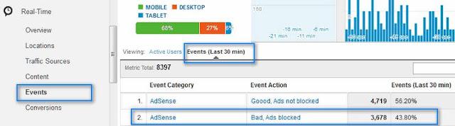 cara menampilkan jumlah pengunjung di blog yang menggunakan adblock