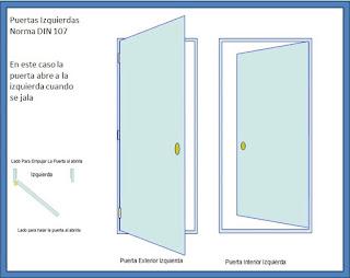Puertasycerraduras Medidas De Las Cerraduras
