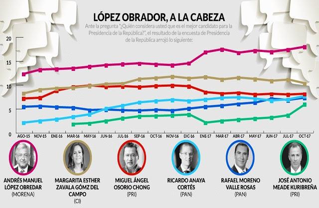 #AlertaRoja en el PRI, encuesta de Presidencia muestra que AMLO ya se fugó rumbo a 2018