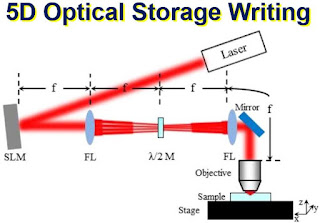 5D Optical Storage Writing