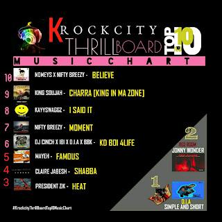 KDThrillBoardTop10MusicChart (Week 2)