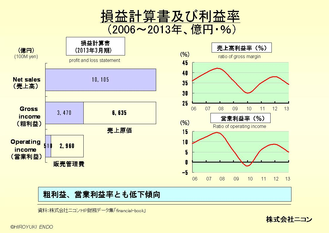 株式会社ニコンの損益計算書及び利益率