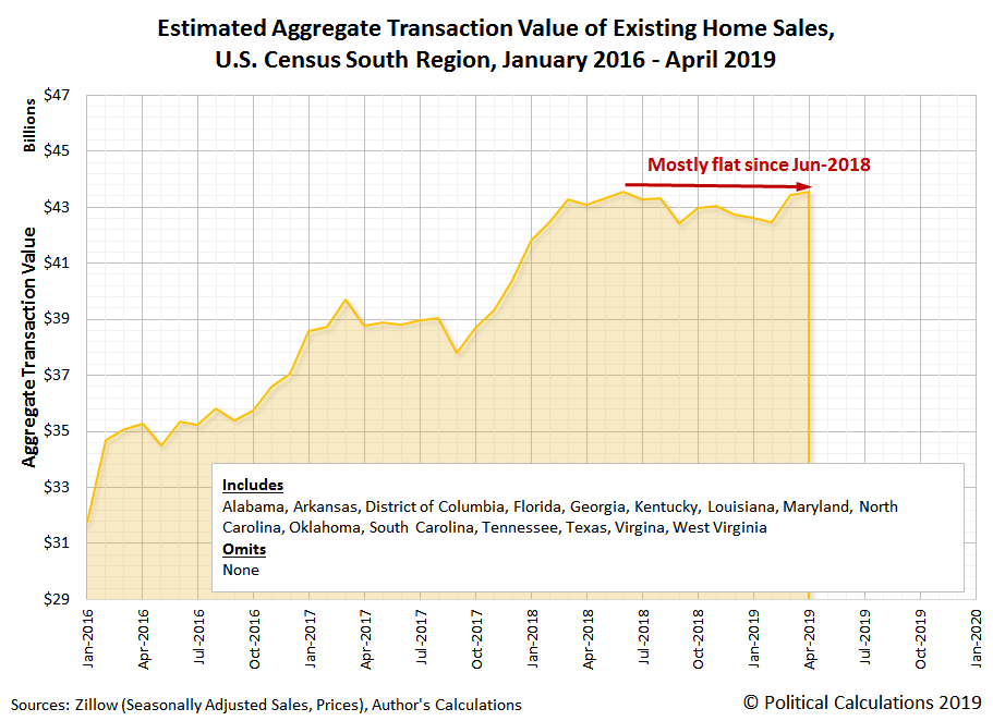 Estimated Aggregate Transaction Values for Existing Home Sales, U.S. Census South Region, January 2016 to April 2019