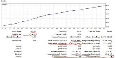resultados de cuenta de trading de ISABEL NOGALES
