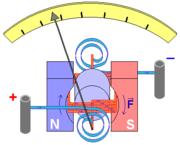 جلفانومتر ـ قياس التيارات الضعيفة