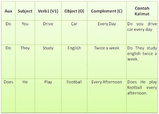 simple present tense interrogative