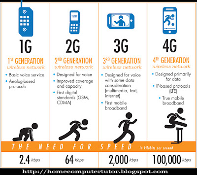 2G, 3G and 4G internet