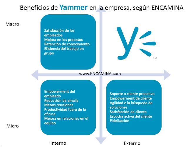 BENEFICIOS DE YAMMER SEGUN ENCAMINA