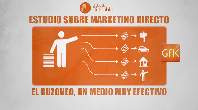 Marketing directo, buzoneo