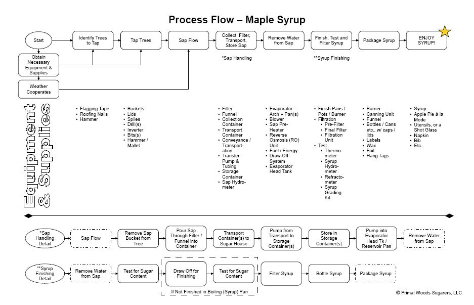 Process_Image maple syrup process flow diagram primal woods