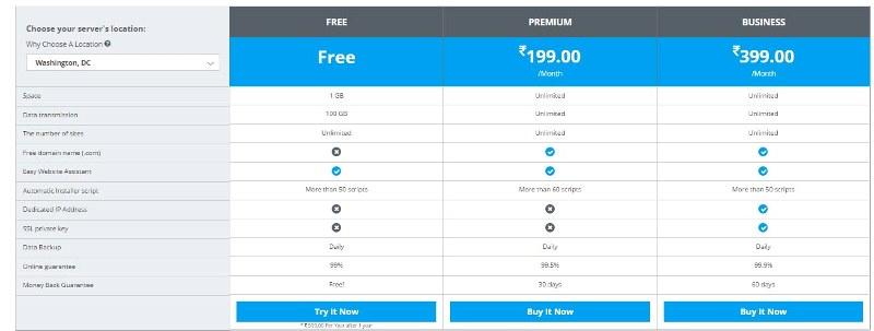 1gb бесплатный хостинг создание серверов на хостинг