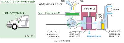 カーエアコン構造、エバポレーター、臭い対策