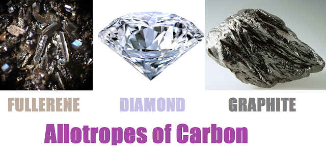 Allotropes of Carbon - Fulleren-Diamond-Graphite