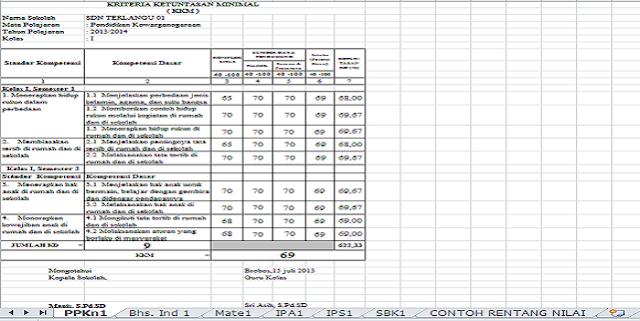 Format KKM (Kriteria Ketuntasan Minimum) Sekolah Dasar