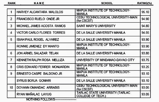 May 2014 Civil Engineer Topnotchers