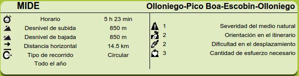 Datos MIDE ruta Olloniego, Padrún, Picos Boa y Escobín
