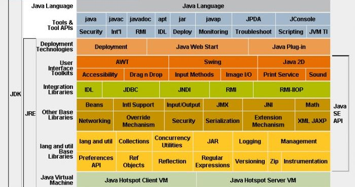 Difference for websphere application server for developers vs ibm.