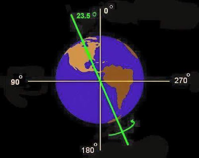 Earth Planet Angle