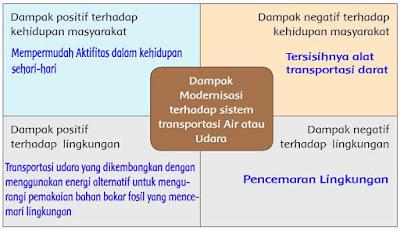 Dampak Modernisasi terhadap sistem transportasi Air atau Udara