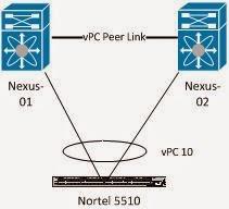Network Stack: Nexus vPC to Nortel Switches