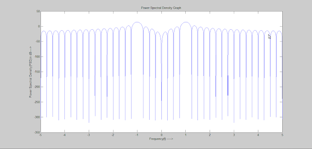 Power Spectral Density in dB