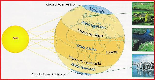 Zonas climáticas no segundo sistema de ensino