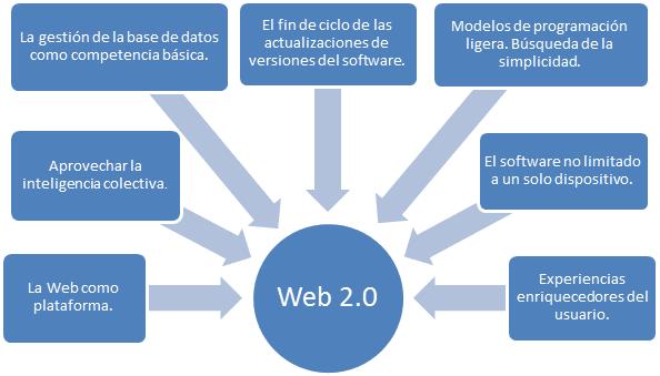Principios de la Web 2.0