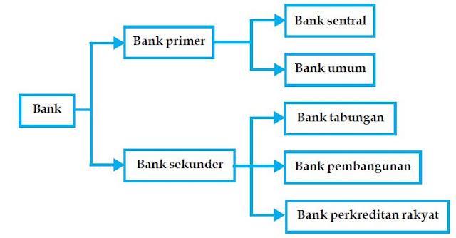 Macam-macam Jenis Bank Berdasarkan Fungsi dan kelembagaan Penciptaan Uang