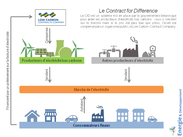 Explication du montage financier de la centrale nucléaire d'Hinkley Point C : le contract for difference