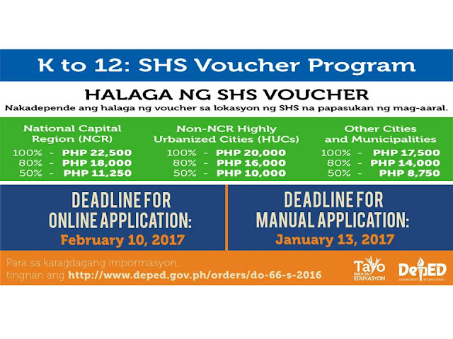 In order to help families with the education and tuition cost for the 2 added years of K12 curriculum in school , DepEd introduced the Senior High School Voucher Program (SHS VP) as a mechanism to provide financial assistance to senior high school students.   DepEd, Voucher Program, How to, Financial program, scholarship, Online scholarship application,      Through the SHS VP, the DepEd engages the non-DepEd Senior High School providers to enroll qualified voucher recipients from both Public and Private Junior High Schools. Once qualified voucher recipients are enrolled in non-DepEd Senior High School providers, the DepEd will provide assistance to these students through a voucher subsidy paid to the non-DepEd Senior High School provider.  All students who pass Grade 10 by March are eligible for the program. Those who are studying in public schools are automatically a Voucher program beneficiary, but if a Grade 10 student is from private school, the private school he/she must be attending must be part of Education Service Contracting (ESC)program of the Department of Education in order to qualify. This may be verified at the school's registrar.     The value of the voucher or financial assistance depends on the region where the child is studying.    To apply:  1.  Student should apply online through Online Voucher Application Portal (OVAP)    Create account on http://ovap.deped.gov.ph/  Confirmation e-mail will be sent to you. Verify it and fill-up VAF-1 form.    Scan or take picture  and then upload the supporting documents List of Supporting Documents 2 copies recent identical 2x2 ID Photo Certification of Financial Assistance (if applicable) Photocopy of Latest Grade 10 report card Proof of financial means  where to get proof of financial support DepEd, Voucher Program, How to, Financial program, scholarship, Online scholarship application,     SUBMIT ONLINE.  Make sure to keep a copy of the documents prepared  Applicant may also visit the OVAP website to check the status of application  If application is successful, student is required to download and print the QVR Certificate in the OVAP  A successful applicant is required to submit the QVR Certificate when enrolling in a Non-DepEd SHS Provider      MANUAL APPLICATION PROCEDURES (THERE IS NO EXTENSION GIVEN FOR MANUAL APPLICATION PROCEDURE): Student fills-out Voucher Application Form (VAF-1)  If applicable, student requires Junior High School Principal to fill-out and sign Proof of Financial Assistance  Student prepares the supporting documents List of Supporting Documents 2 copies recent identical 2x2 ID Photo Philippine Statistics Authority Certified Birth Certificate Photocopy of Latest Grade 10 report card Proof of financial means   Make sure to keep a copy of the documents prepared  Enclose VAF-1 together with the supporting documents in a long brown envelope.  Send the documents to PEAC National Secretariat Address your documents to:  SHS Voucher Program Applications PEAC National Secretariat 197 Salcedo Street 5th Floor Salamin Building Makati City 1229   To know more about schools offering Grade 11 and 12 visit here.   Concerns and queries regarding the ESC and SHS Voucher programs can be directed to gastpe@deped.gov.ph or to the DepEd Action Center at (02) 636-1663 or (02) 633-1942.   Deadline 2nd Friday of February of the current school year or for next school year-  February 10, 2017 for online application.   ©2016 THOUGHTSKOTO