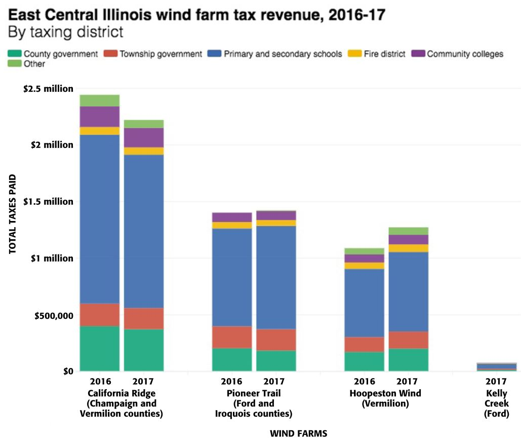 for champaign county the 60 000 in annual wind farm revenue is nice as treasurer john farney put it but a drop in the bucket in the grand scheme of