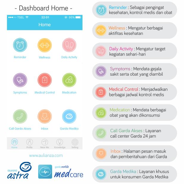 2.%2BDashboard%2BHome - Garda Medcare, Aplikasi Yang Dapat Membantu Menjaga Kondisi Kesehatan Anda