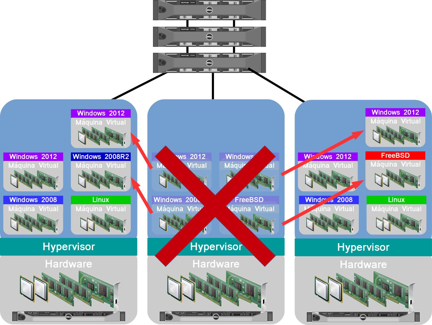 Alta Disponibilidade (HA) automática com Virtualização