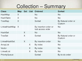 Top 10 Java Collection interview Questions Answers | Java