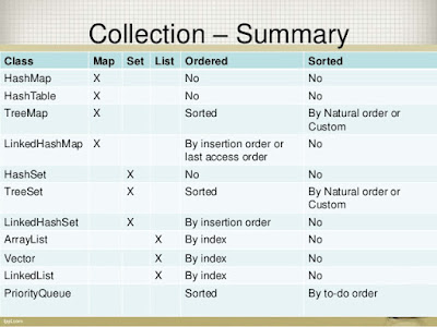 Java Collection interview Questions Answers
