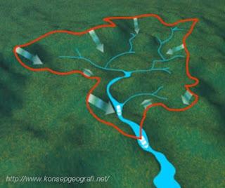 Pengertian, Macam Macam,Fungsi, Manfaat DAS (Daerah Aliran Sungai)