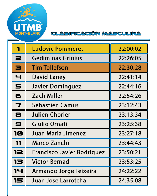 UTMB 2016 -Clasificación Masculina