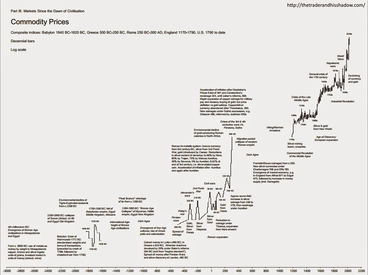 "Commodity prices ""since the dawn of civilization"" - decennial chart"