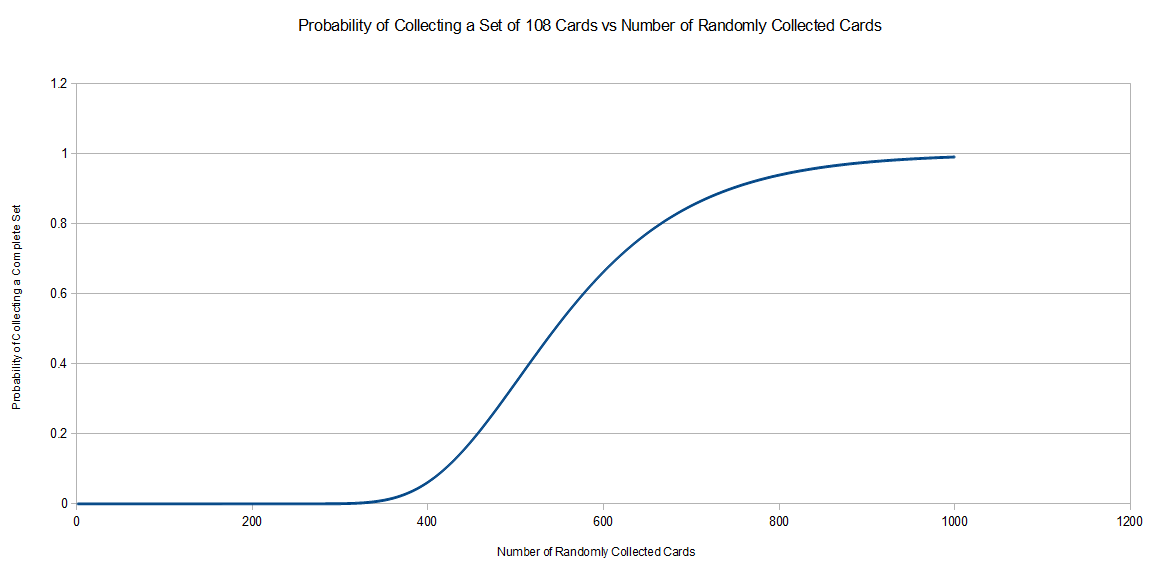 Grant Trebbin Probability Of Collecting A Full Set