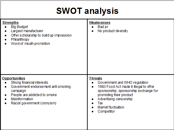 British American Tobacco Implementation of SWOT Analysis
