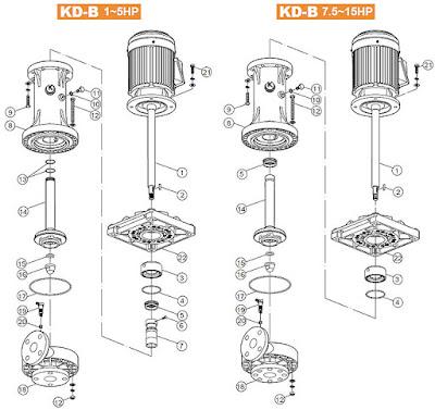 máy bơm ly tâm trục đứng dạng KD-B