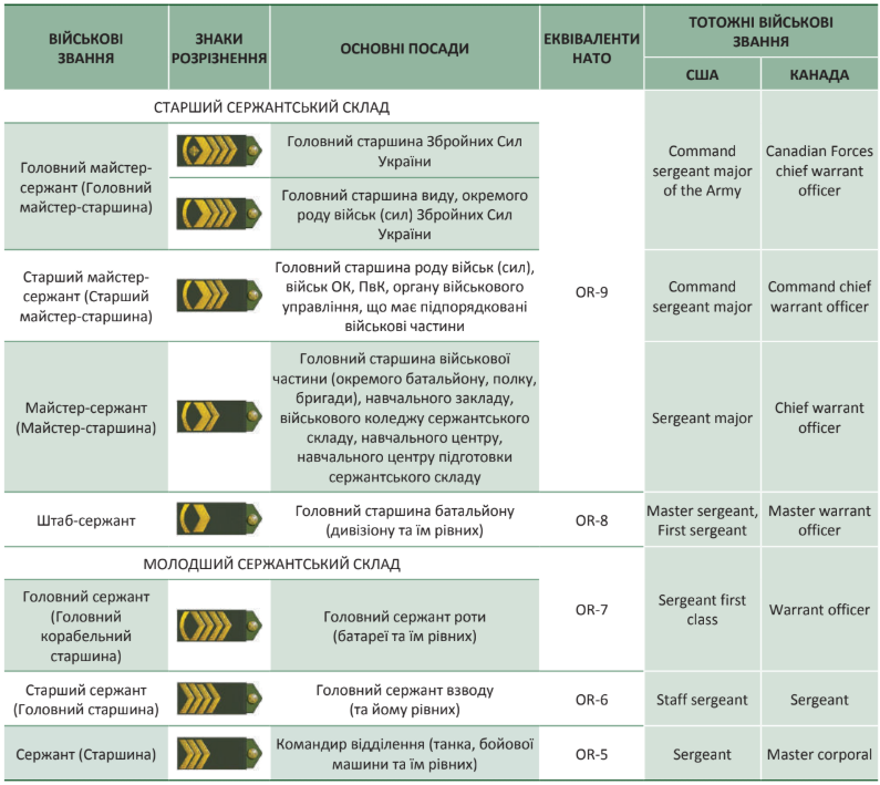 звання та посади сержантів