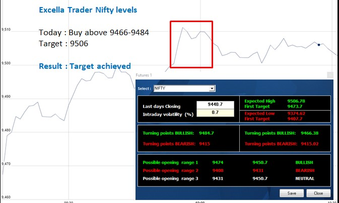 Nifty option trading blogs