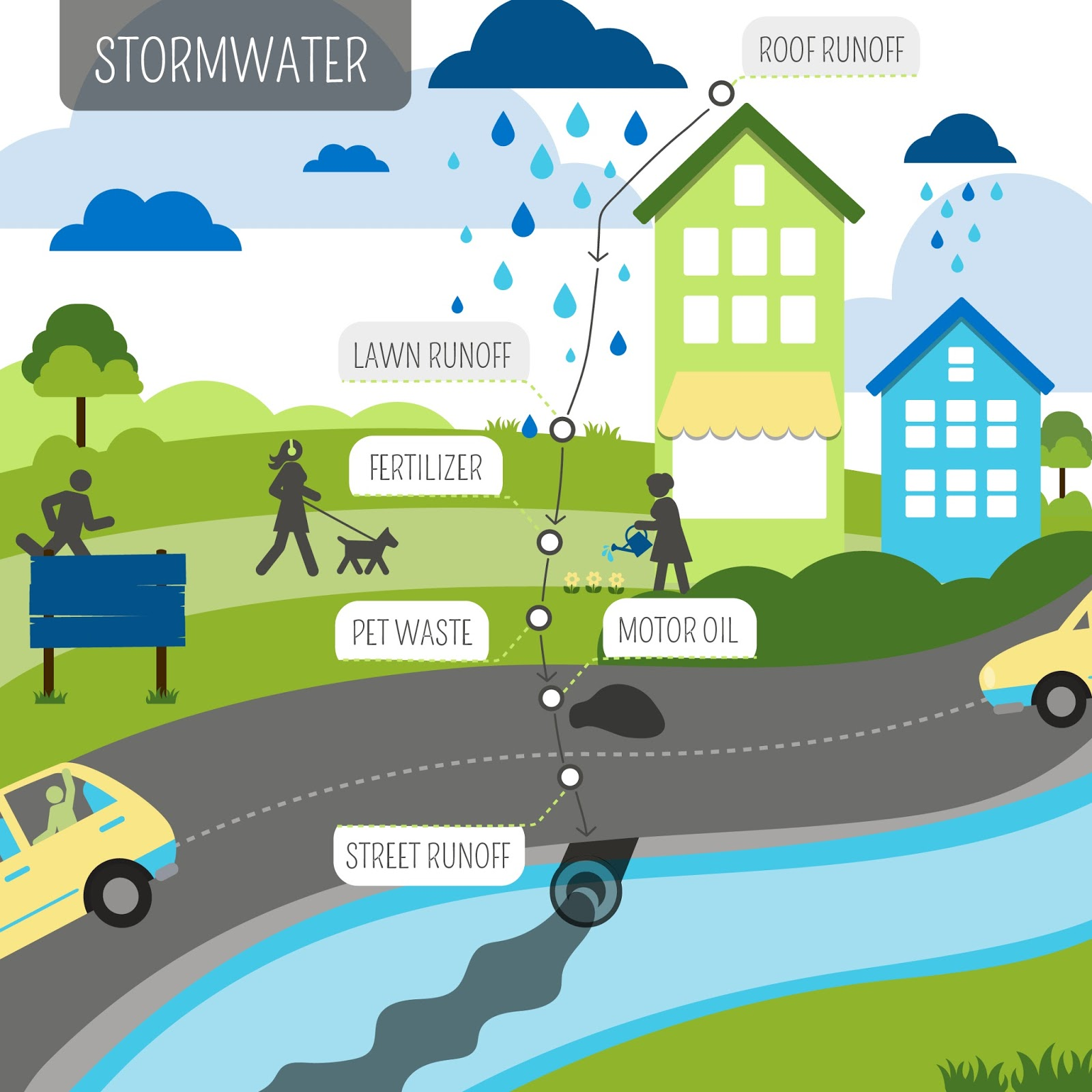 Stormwater Pollution And How To Minimize Impact