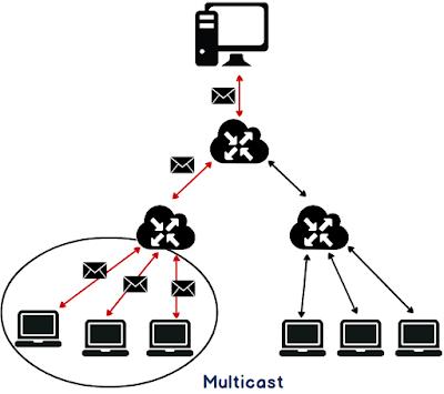 Différence entre Broadcast et Multicast